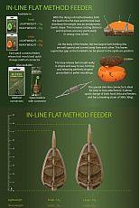 Drennan Inline Flat Feeder Set Large 35g