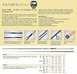 Balzer Rute Diabolo Neo Spin 40 - 210cm