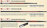 Sensitec Tele Match Kescherstab 200 - 2T
